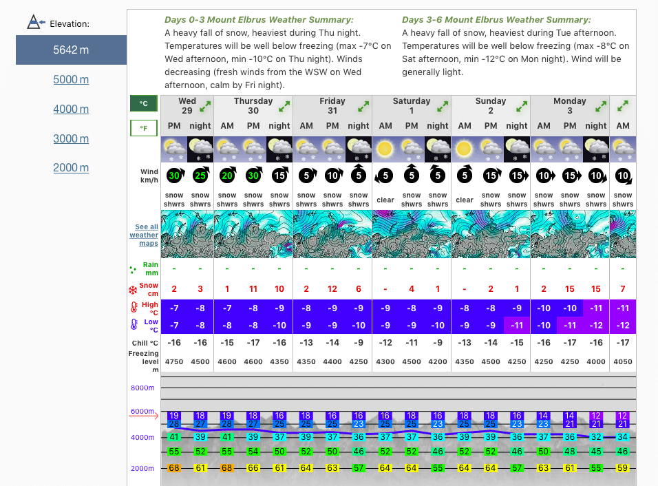 Mount Elbrus weather forecast